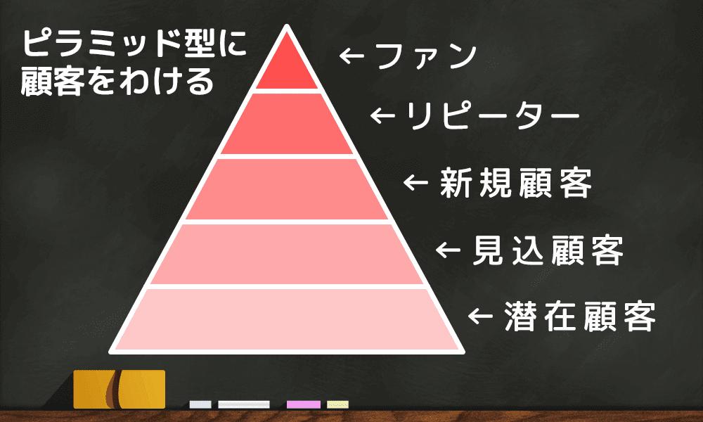 ピラミッド型分類方法