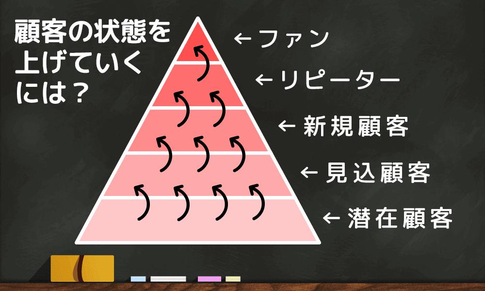 ピラミッド型 顧客分析 ランクアップ