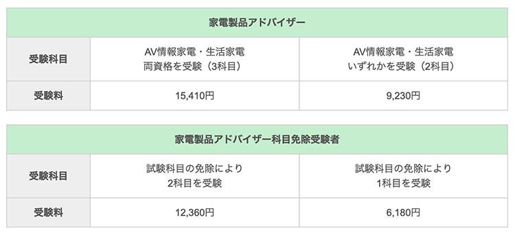家電製品アドバイザーの受験費用一覧