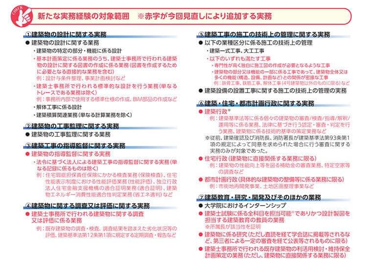 二級建築士試験の実務経験の対象拡大の法改正内容