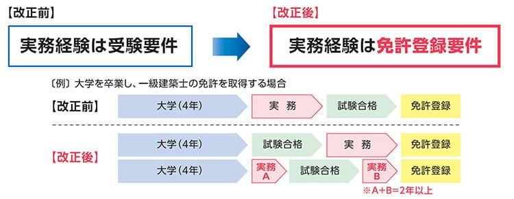 二級建築士試験の実務経験が免許登録要件になった法改正内容